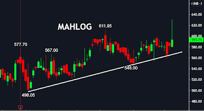 MAHLOG, finvestonline.com