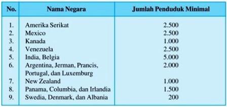 Batas Minimal Penduduk Kota di Beberapa Negara