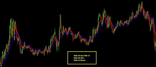 Contoh EMA pada Chart