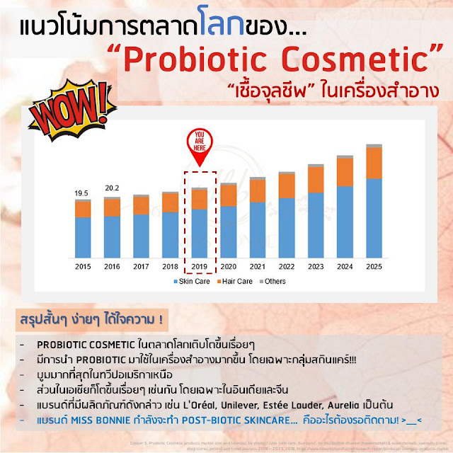 skinmicrobiome-probioticskincare-trend