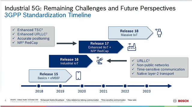 Challenges and Future Perspectives of Industrial 5G