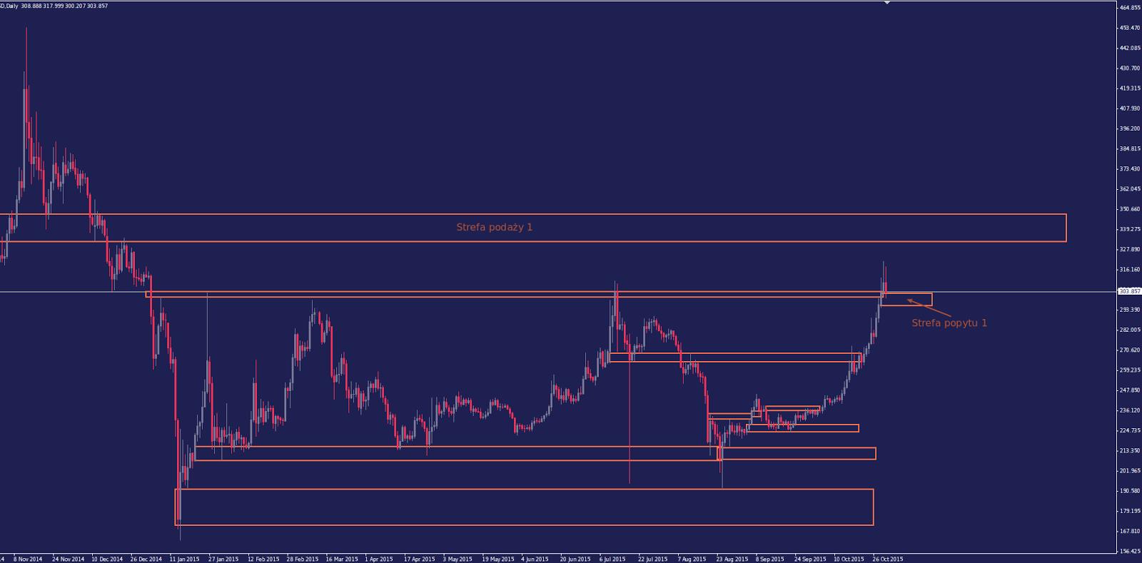 Bitcoin: Najbliższe dni zapowiadają się ciekawie. Cel dla BTC na strefie 11515 USD