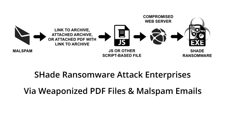 Shade Ransomware  - Shade 2BFuture - SHade Ransomware Attack Enterprises through Weaponized PDF