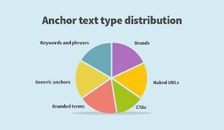 Fungsi dan Pengertian Anchor Text Dalam Bidang SEO