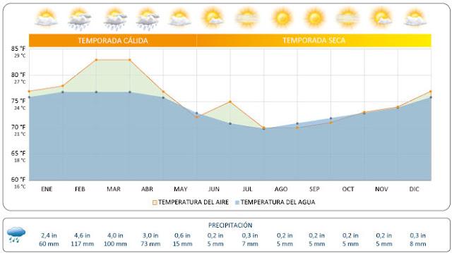 Clima, calendario, precipitaciones, temperatura del agua en Galápagos