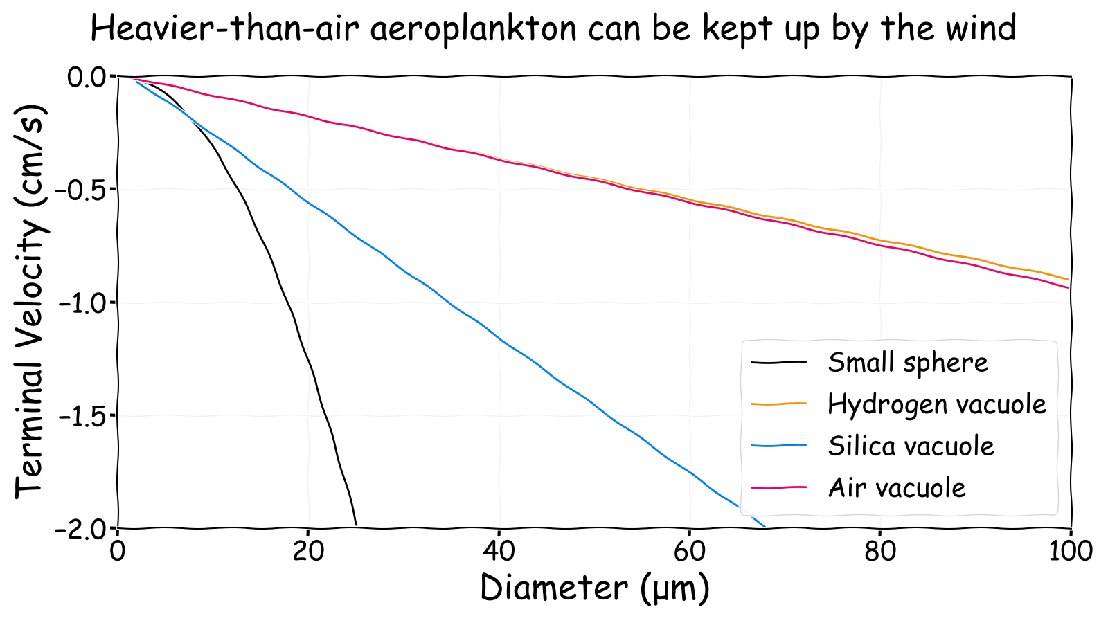 Heavier-than-air aeroplankton can be kept up by the wind