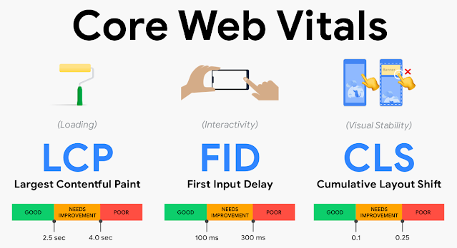 Core Web Vitals : Comment améliorer LCP, FID et CLS ?