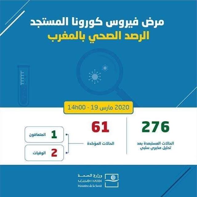 المغرب تم تسجيل 3 حالات إصابة مؤكدة جديدة بفيروس كورونا المستجد، ما يرفع العدد الإجمالي إلى 61 حالة إصابة مؤكدة
