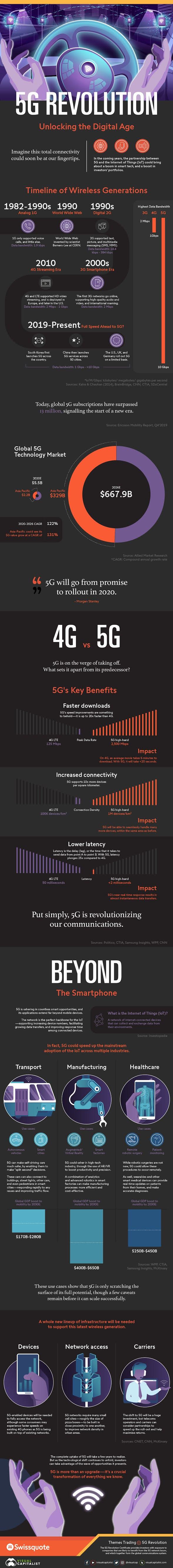 5G Revolution Unlocking the Digital Age #infographic