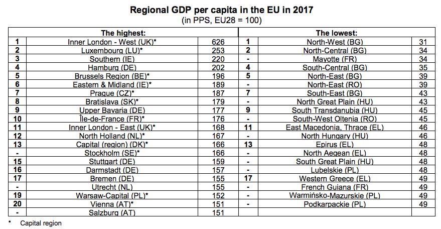regiones europeas por renta per capita