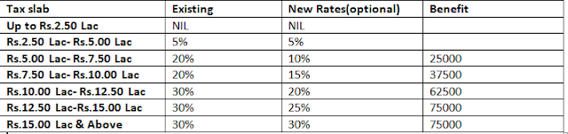 Budget 2020 \ New Income Tax Rates \ New Income tax slabs \ Income tax calculation 2020-21