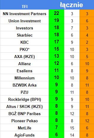 Najlepsze IKE i IKZE z funduszami inwestycyjnymi 2017