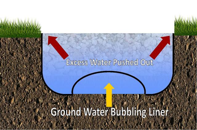 ground water underneath pond liner