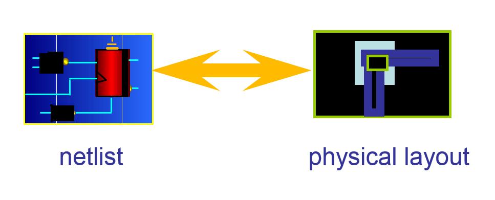 VLSI Basic Layout vs Schematic Verification LVS