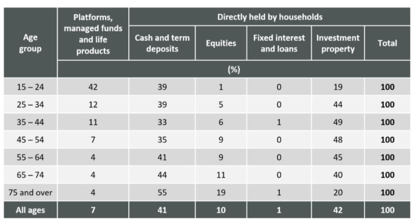 Australian asset allocation