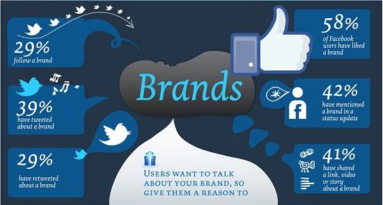 Sử dụng mạng xã hội để quảng bá thương hiệu công ty, in Hồng Hạc