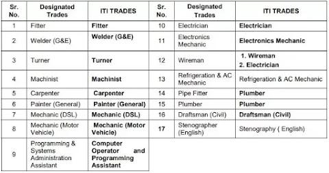 Western Railway Apprentice Recruitment 2021