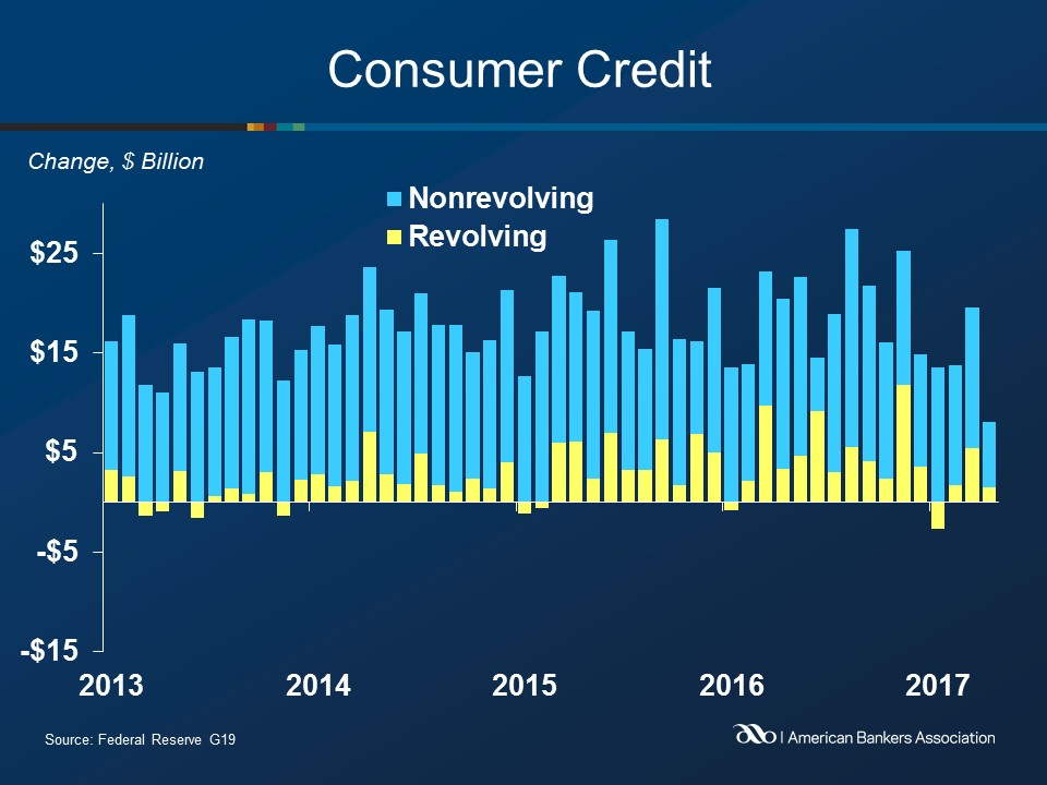 Consumers increased borrowing by smallest amount since 2011