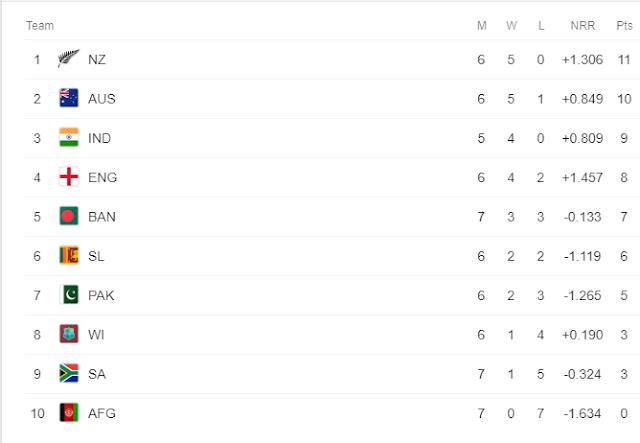 New Zealand vs Pakistan | ICC - Cricket World Cup | Pakistan Squad Announced