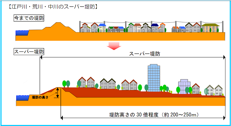 スーパー堤防の概念図