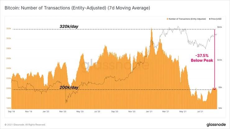 График количества транзакций BTC