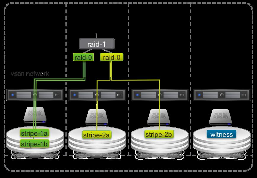 Elastic Sky Labs: VMware Virtual SAN