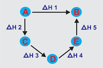 gambar hukum hess