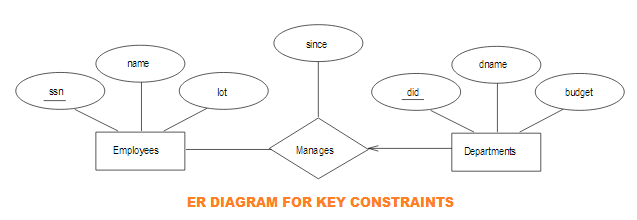 May 2018 dbms the condition applied that every department has must one or more one manager is an example of a key constraintand it understood that each departments ccuart Images