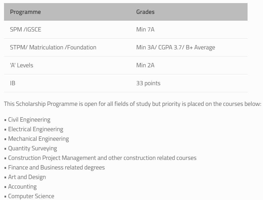 Senarai Biasiswa 2020 dan Tarikh Permohonan
