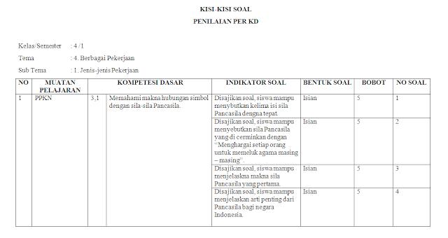 Kisi-kisi PH Kelas 4 SD/MI: Tema 4