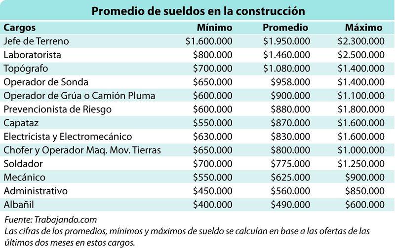 sueldos según cargos