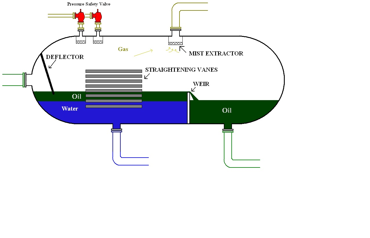 oil water separator diagram 2004 arctic cat 650 v twin wiring heater treater pumps elsavadorla