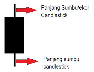 cara membaca candlestick binomo