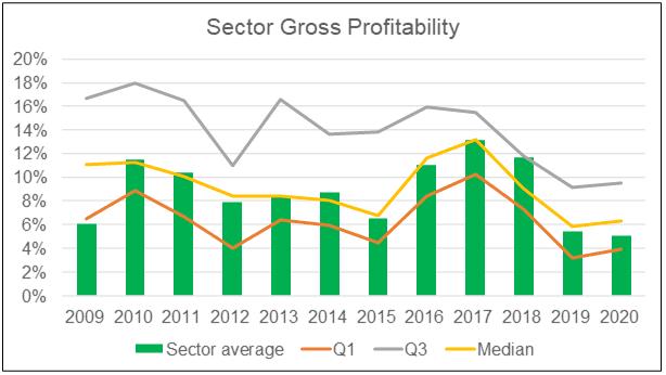 Sector gross profitablity