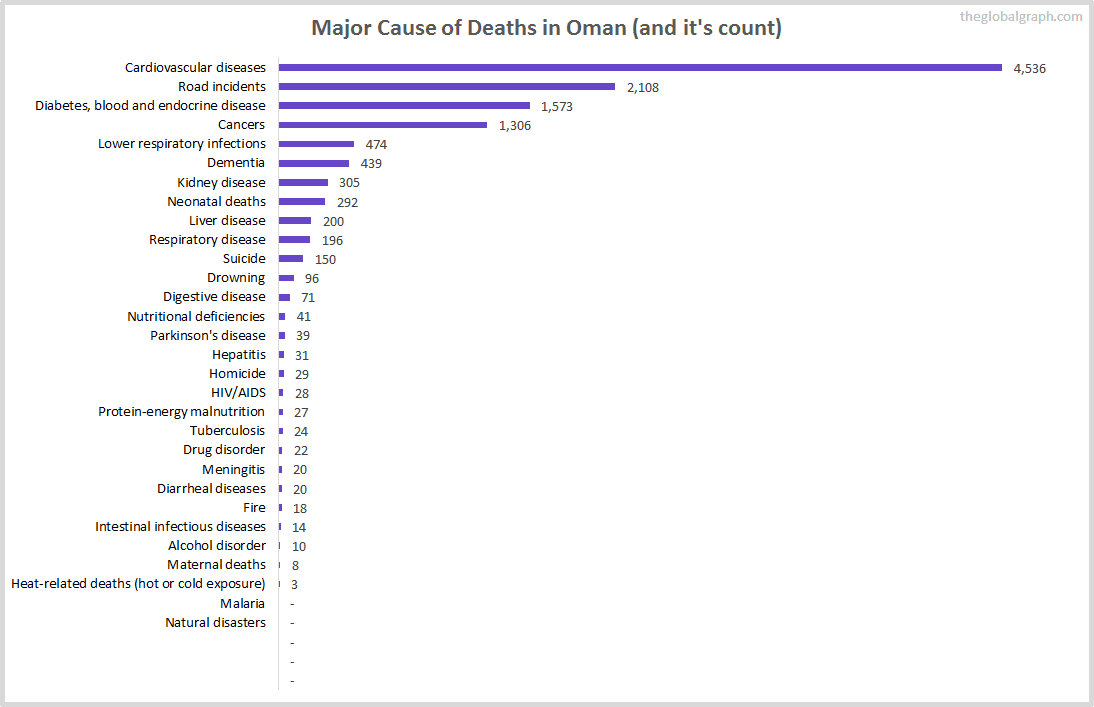 Major Cause of Deaths in Oman (and it's count)