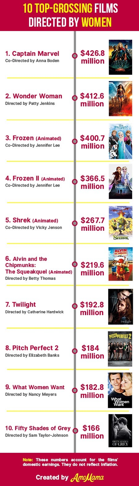 10 Top-Grossing Films Directed by Women #infographic