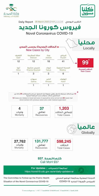 Covid-19 : Ministry of Health announces 99 new cases, Total 1203 in Saudi Arabia