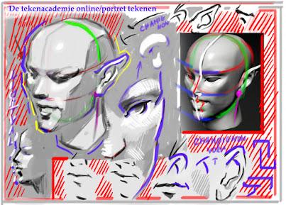 hoe teken je een portret,portret tekenen, leren portret tekenen,een charachter tekenen,character design,gezichten tekenen,nek tekenen,portret laten lijken