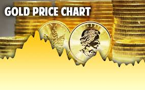 gold price live,Bitcoin,gold price,gold price now,gold price today,gold price daily,