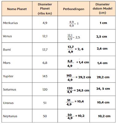 diameter planet-planet pada sistem tata surya www.simplenews.me