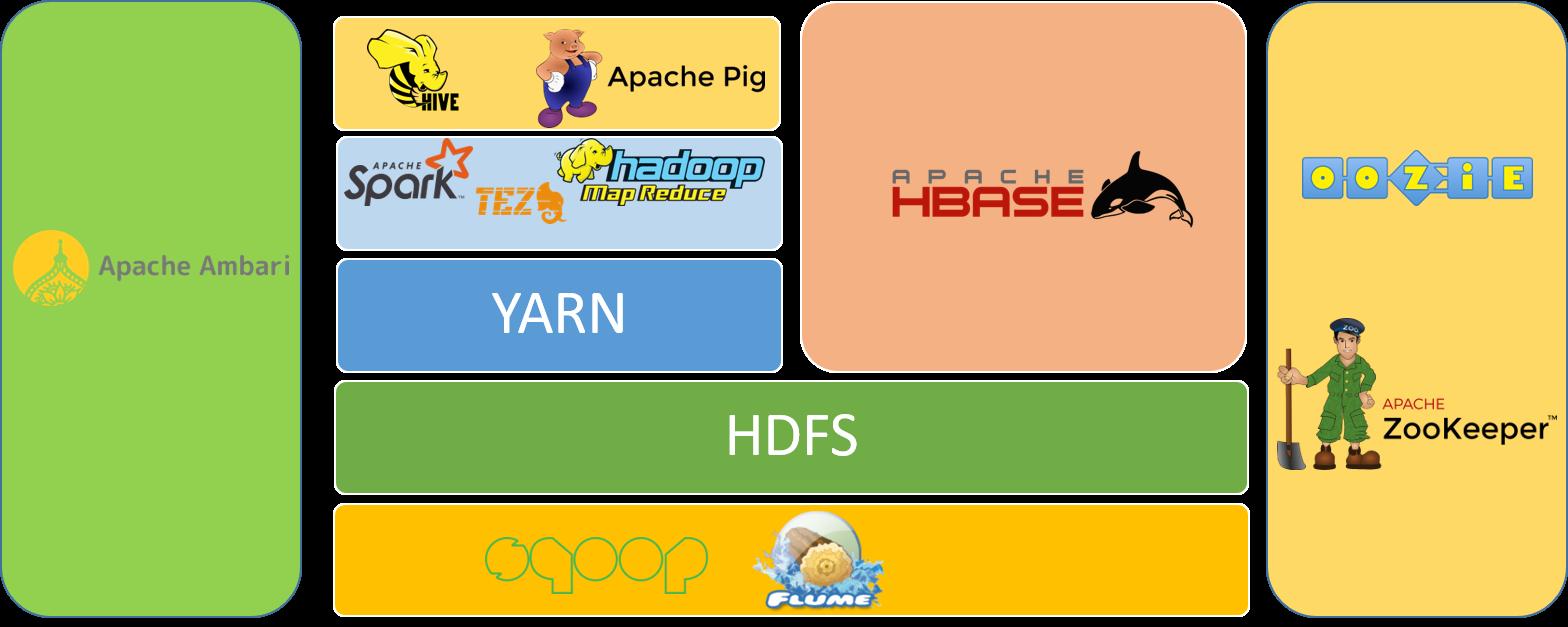 Hadoop Ecosystem Architecture | www.datacloudschool.com