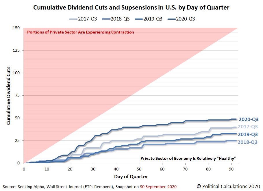 Cumulative Dividend Cuts and Supsensions in U.S. by Day of Quarter, 2017-Q3 vs 2018-Q3 vs 2019-Q3 vs 2020-Q3, Snapshot on 2020-09-30