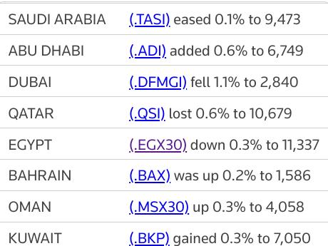 MIDEAST STOCKS Fresh COVID curbs and US air strike push Gulf stocks lower | Reuters