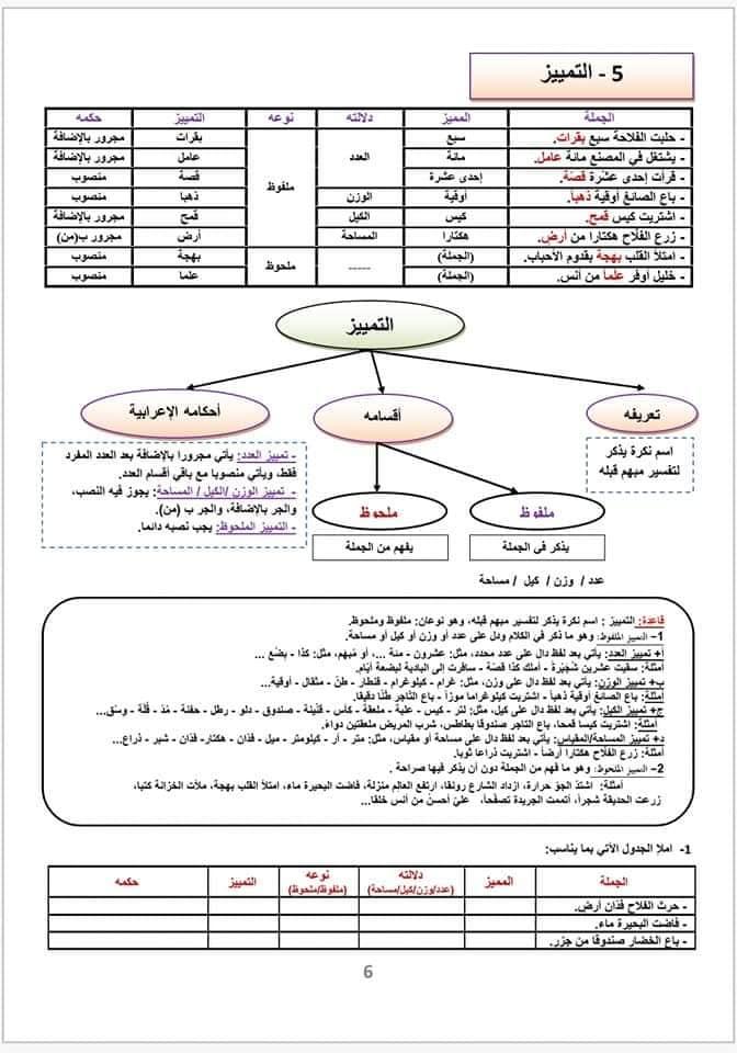 ملخص الدرس اللغوي التمييز للسنة الثانية إعدادي