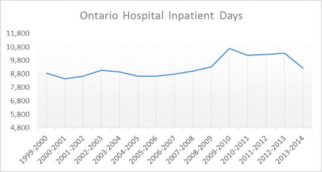 hospital inpatient days decrease over last four years