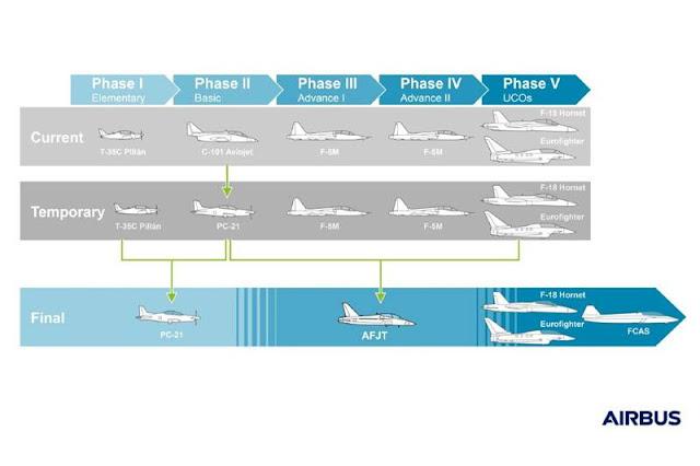 Airbus Future Jet Trainer AFJT