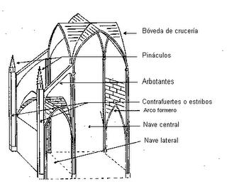 Patrimonio arquitect nico de asturias arquitectura gotica for Arquitectura gotica partes