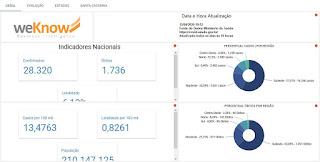 Indicadores Brasil e Santa Catarina (WeKnow)