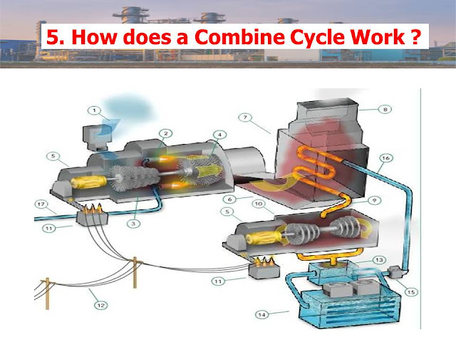 How does a Combine Cycle Work ?