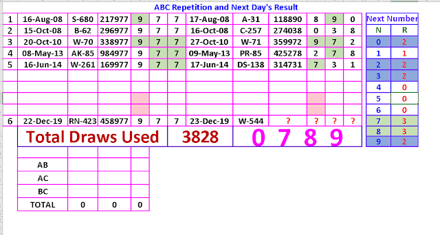 ABC Repetition and Next Day's Result Win Win Win W-544 dated 23.12.2019